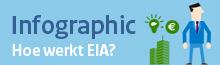 Infographic EIA