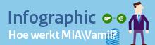 infographic MIA/VAMIL