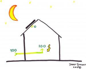 illustratie maan op dak