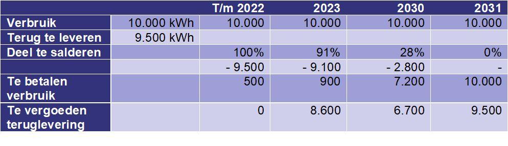 Tabel saldering zonne-energie