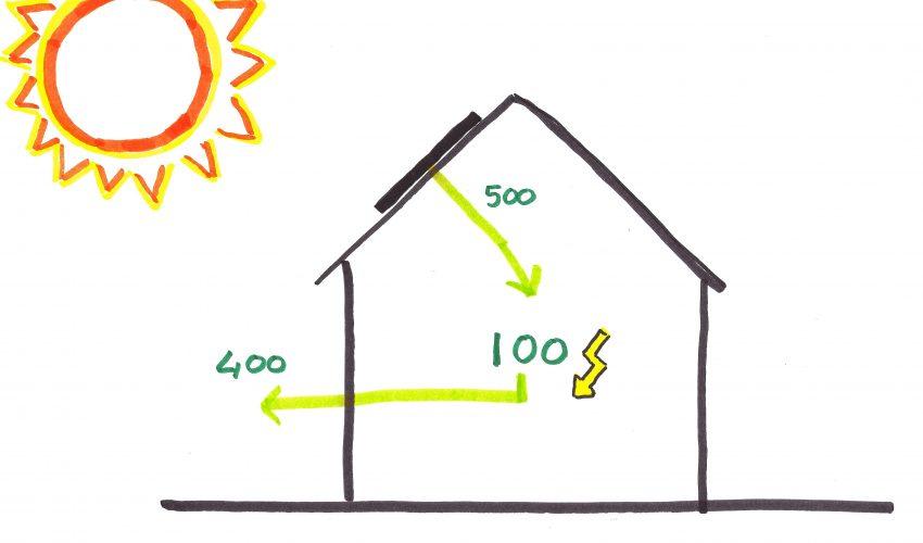illustratie zon op dak
